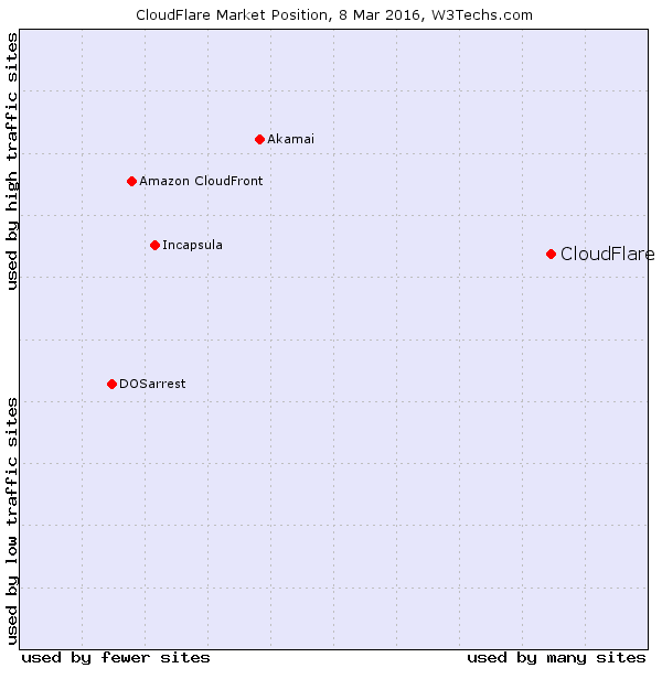 CloudFlare-marketshare